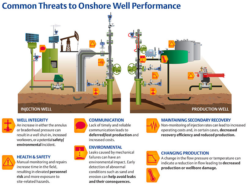 Common threats to onshore well performance