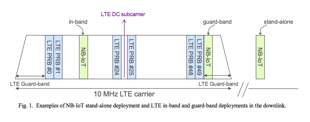 Examples of NB-IoT stand-alone deployment and LTE in-band and guard-band deployments in the downlink
