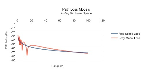 Path Loss Models