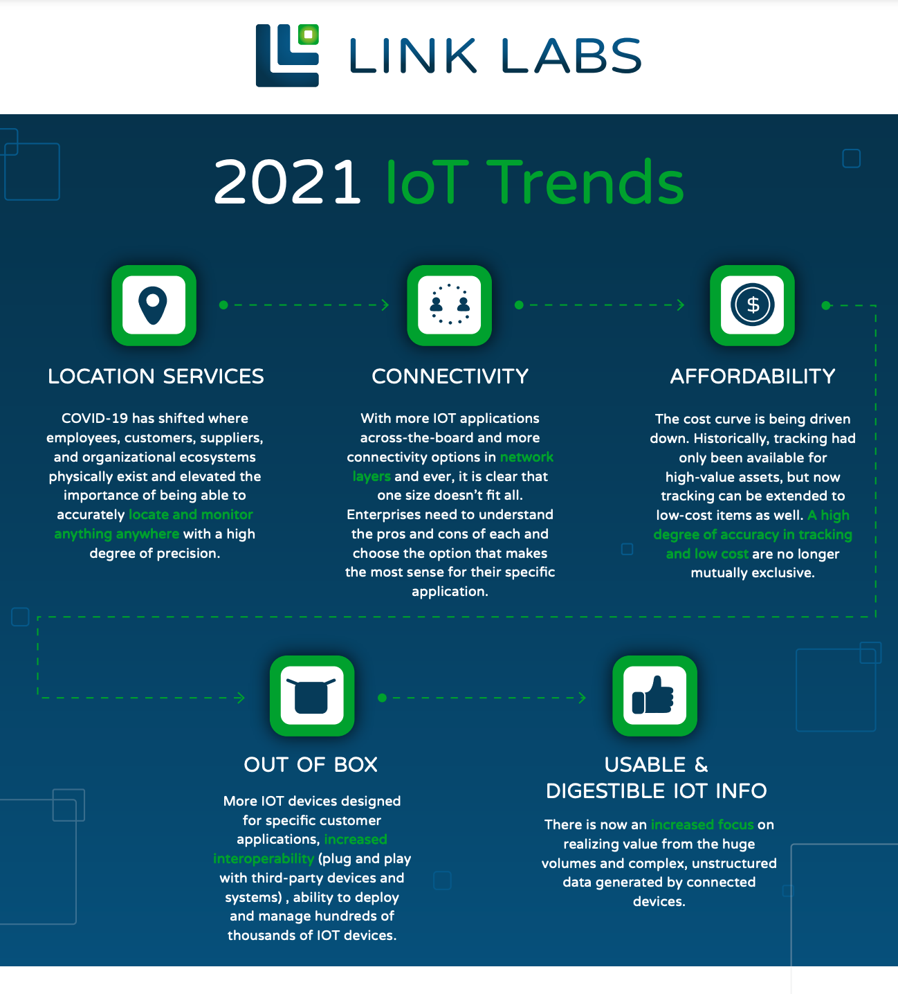 Discover the Top IoT Trends of 2021