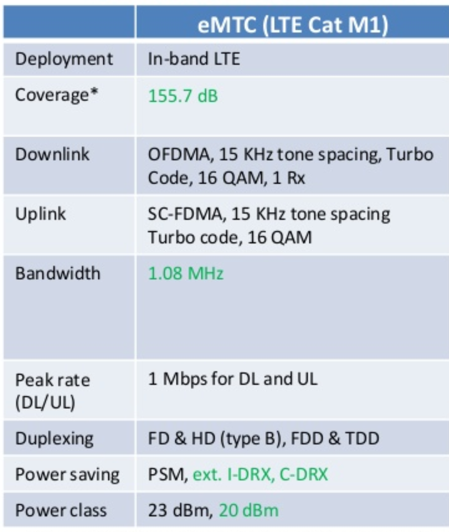 What_is_LTE-M_information_table.png