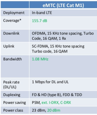 What is LTE-M?