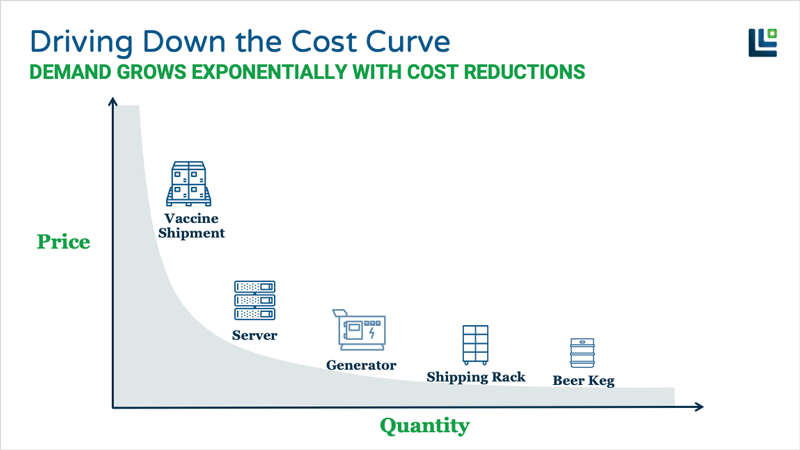 iot-based asset tracking cost curve