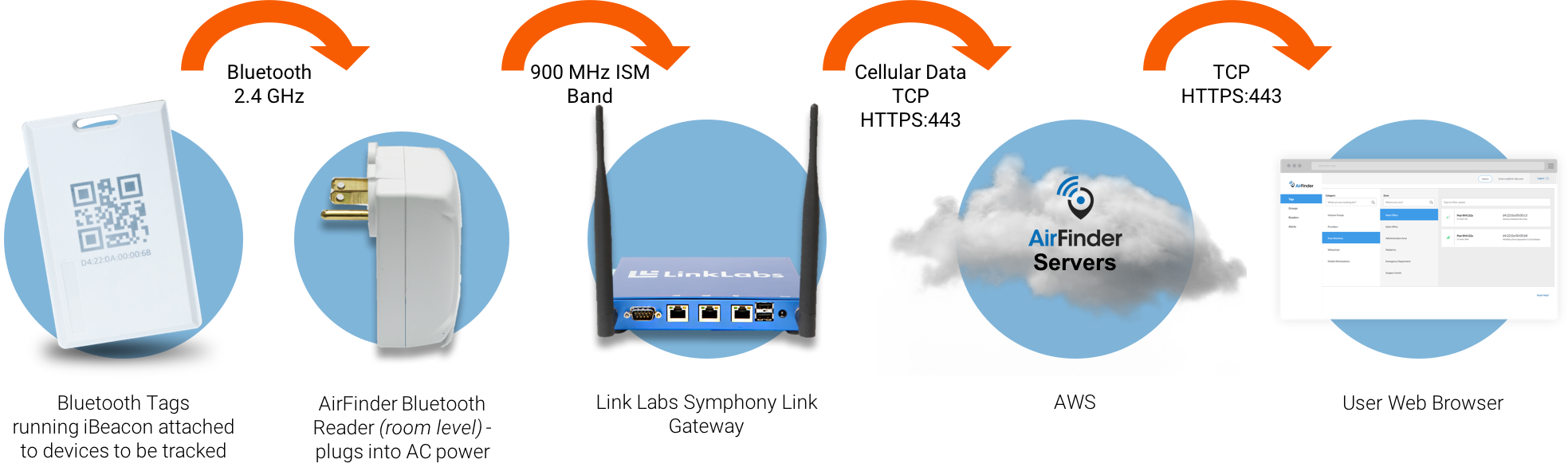 AirFinder Architecture Overview