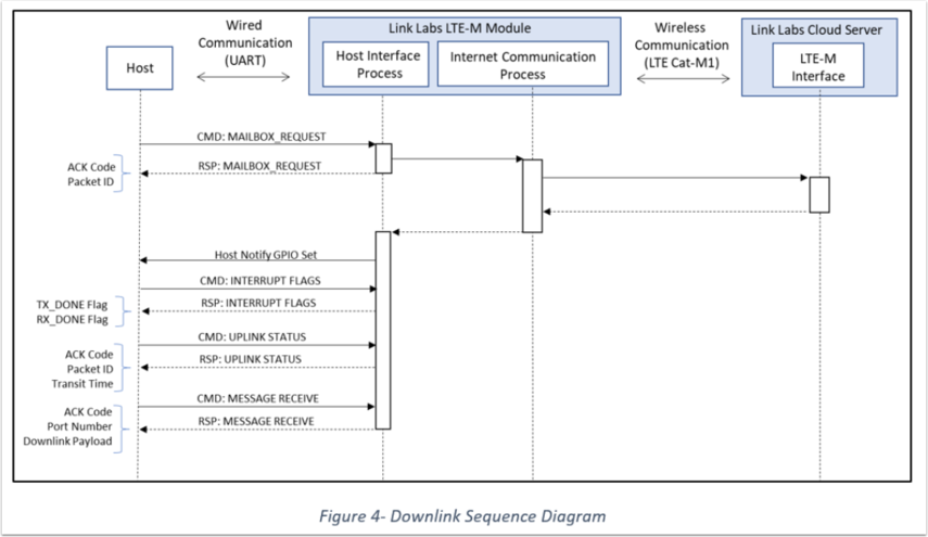 LL-LTE-M Modules | User Guide