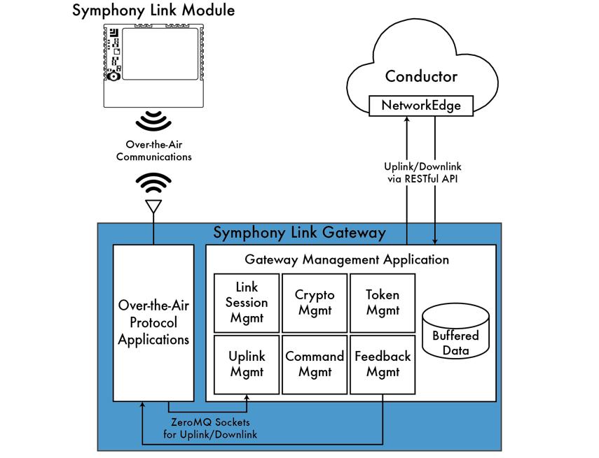 Conductor - Data Platform | User Guide